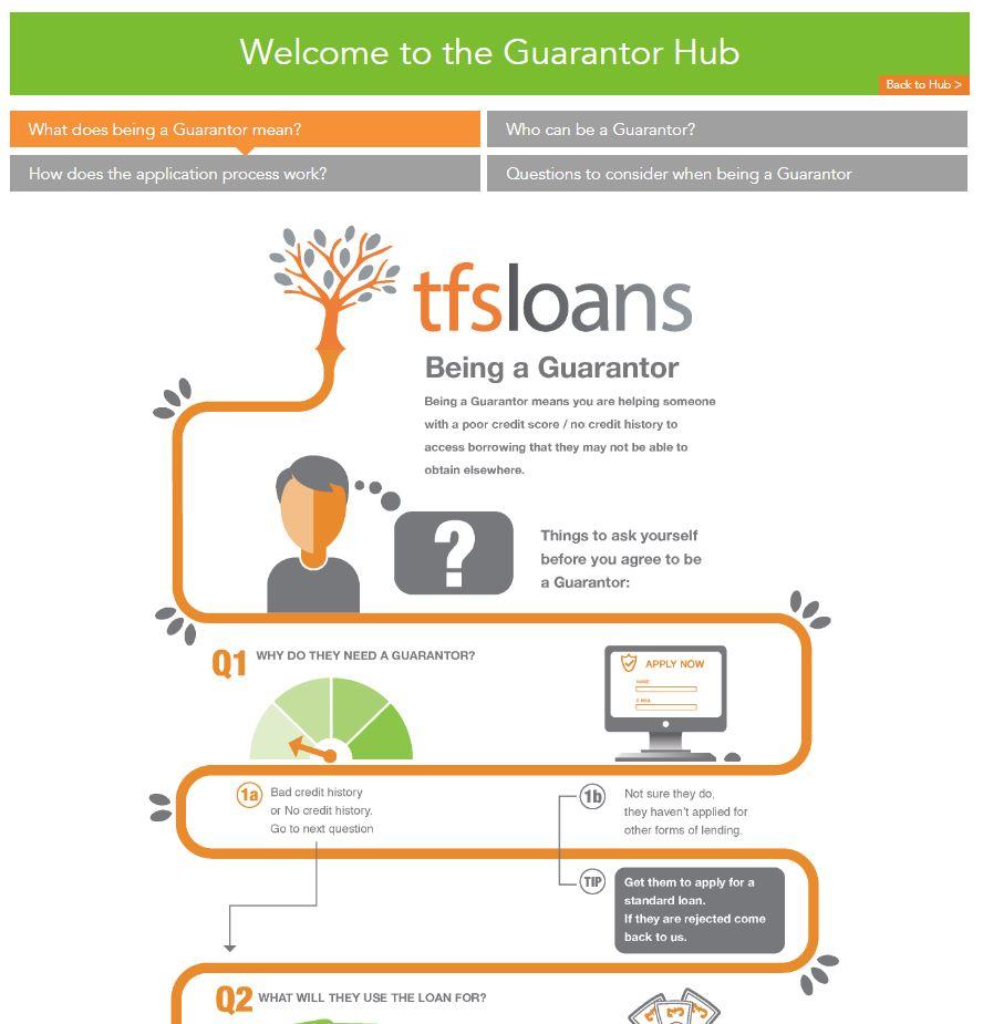 welcome to the guarantor hub infographics