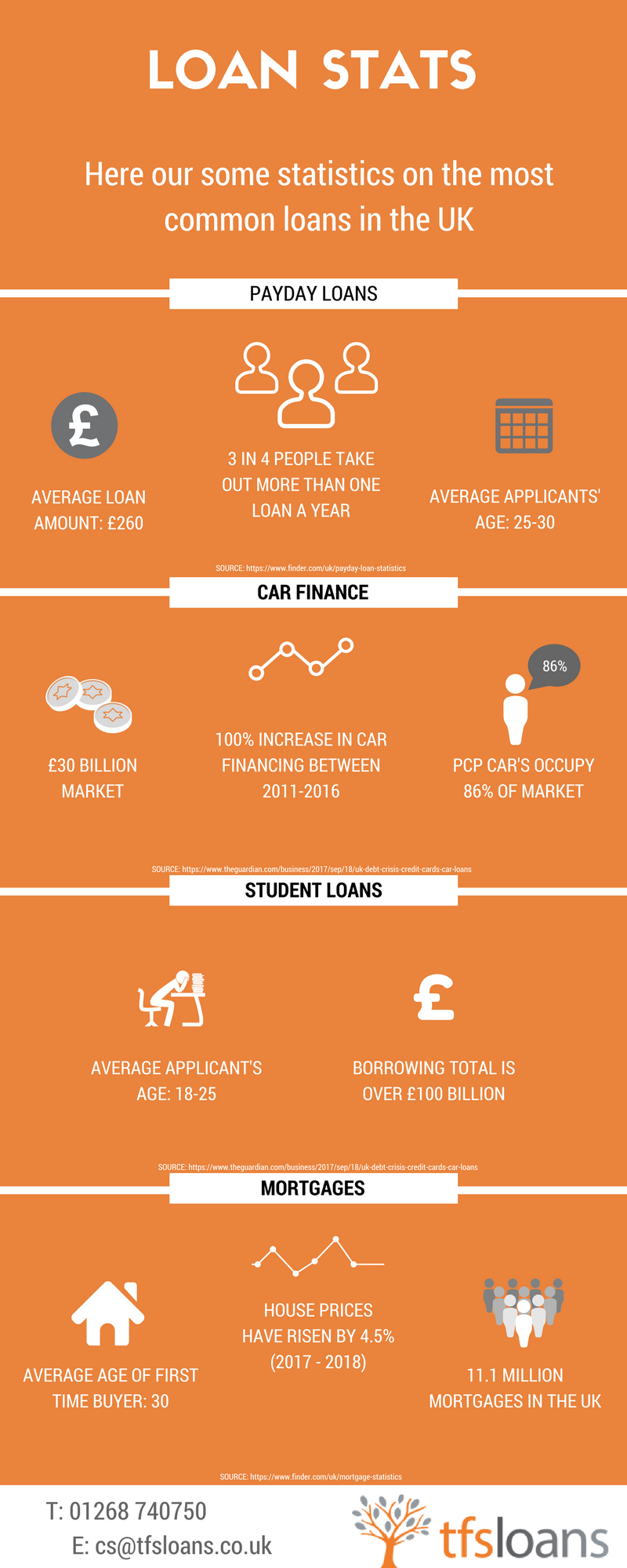 The UK's Loan Statistics – How many people seek a loan