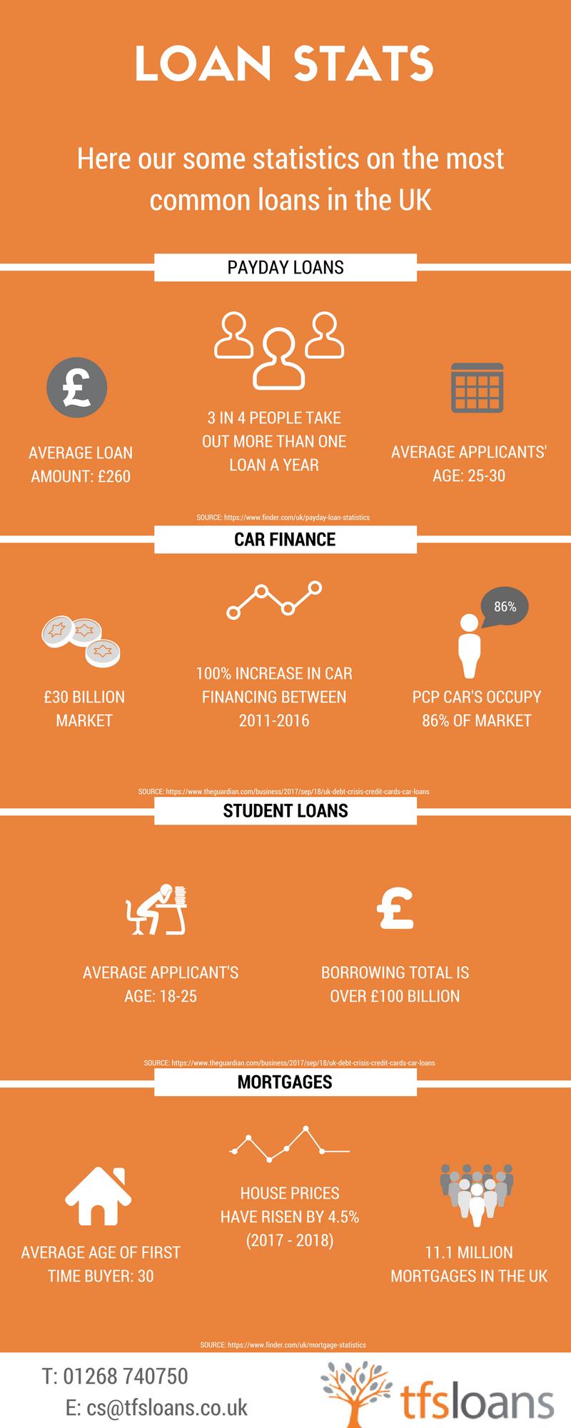 3 Year Loans >> The Uk S Loan Statistics How Many People Seek A Loan