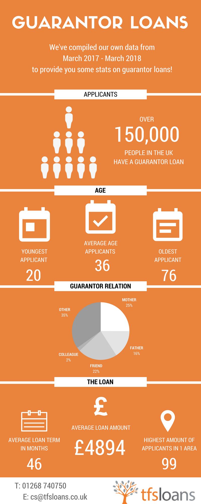 guarantor loans statistics