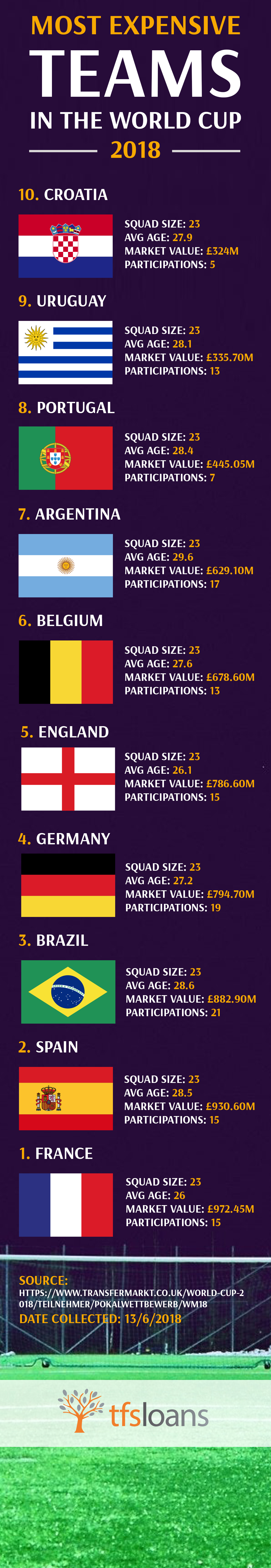 most expensive teams in the world cup 2018 infographic