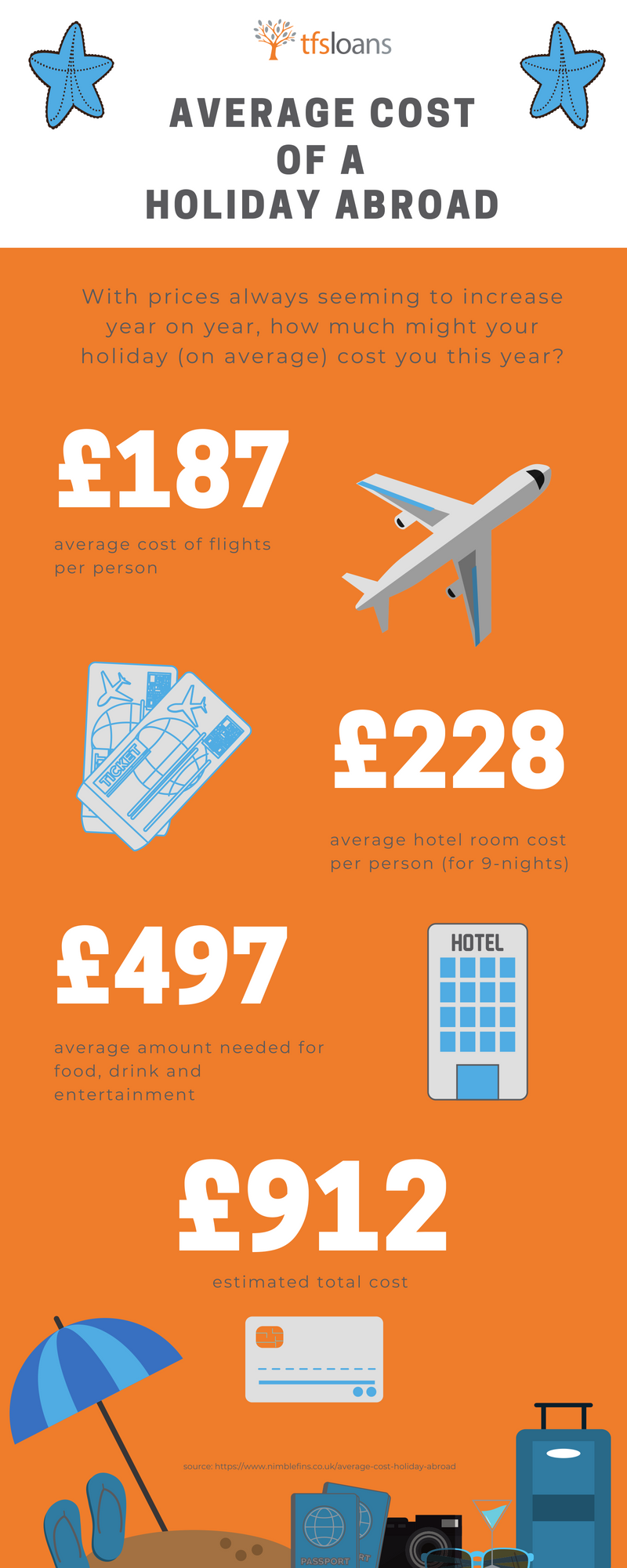 average cost of a holiday abroard
