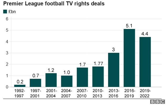 premier league football tv right deals graph